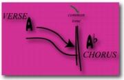 Chord Progressions that Change Key