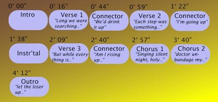 "Hey Rosetta!: ""Yer Spring"", from ""Seeds"""