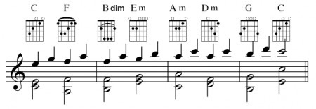 Circle-of-fifths in Cmajor