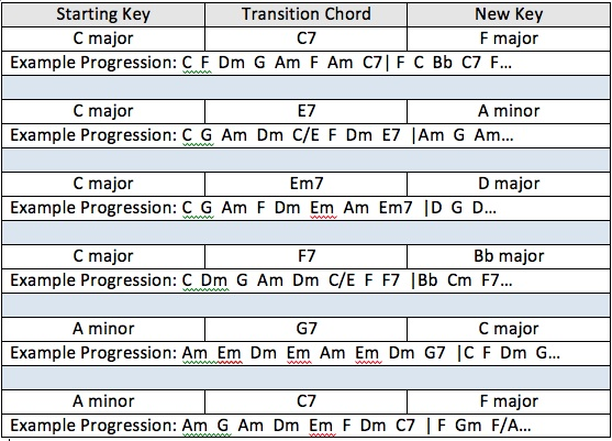 Transitioning from one key to another