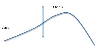 Melodic Shape 1