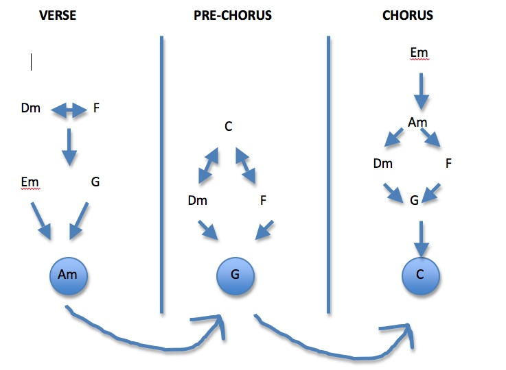 Creating Chords That Work In Any Song Style | The Essential Secrets ...
