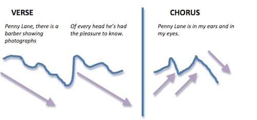 Verse-chorus melodic direction: Penny Lane
