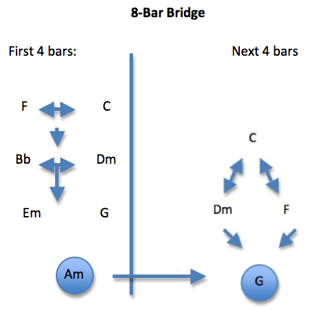 A Chart For Creating Bridge Chord Progressions | The Essential ...