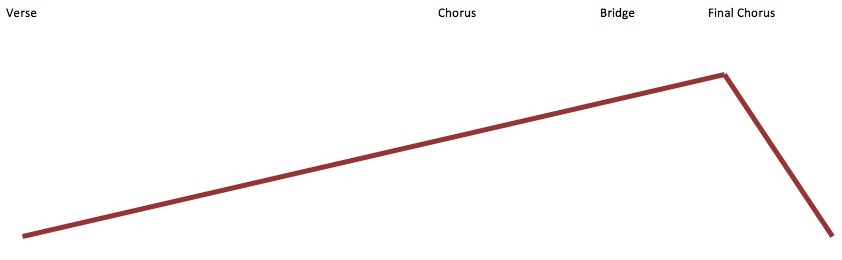 Musical structure