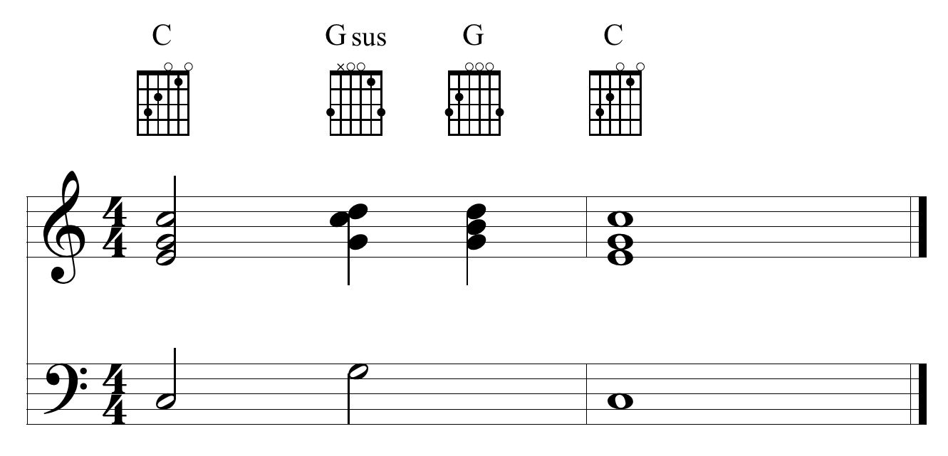 Praise g sus and other non chord tones the essential secrets of suspension resolving properly hexwebz Gallery