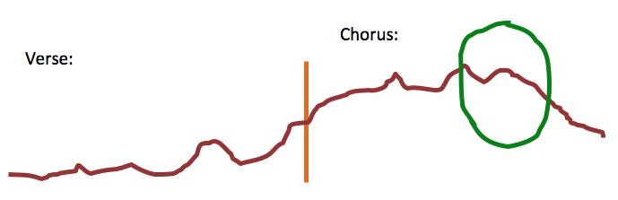 Verse-Chorus Melodic Range