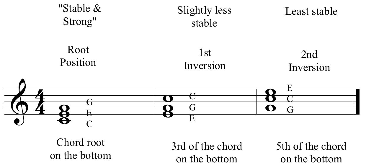 Chord Inversions Images Chord Guitar Finger Position