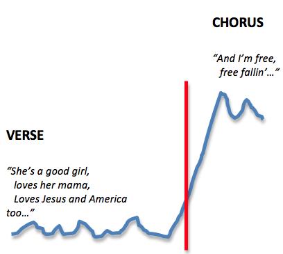 Free Fallin' Melodic Contrast