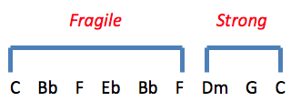 Fragile - Strong Chord Progression