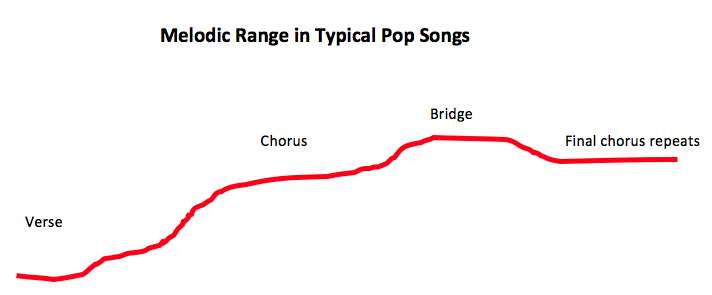 Melodic Range in Pop Songs