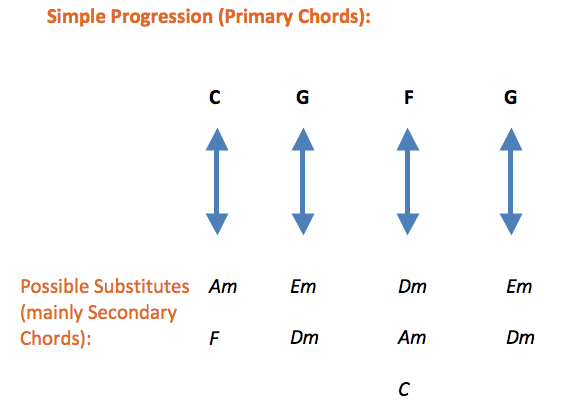 Primary and Secondary Chords