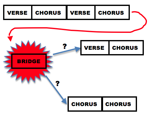 Song form - the Bridge