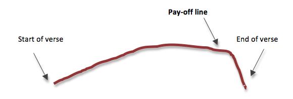 Verse-refrain (Pay-Off) Design