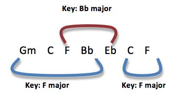 Using Borrowed Chords