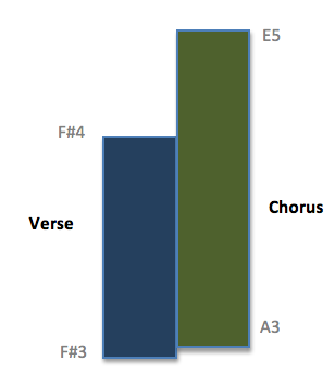 Comparing Verse/Chorus Ranges