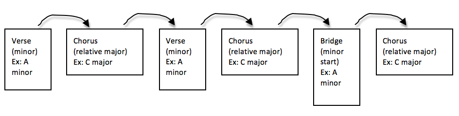 Typical Pop Song Key Changes