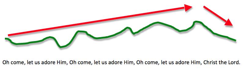 Melodic shape of O Come All Ye Faithful