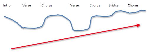 Musical Energy Map