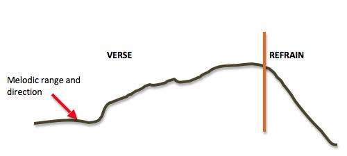 Verse-Refrain Design