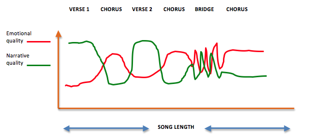 Emotion/Narrative Plan for a Song