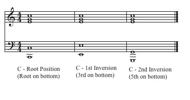 Positions for C Major Triad