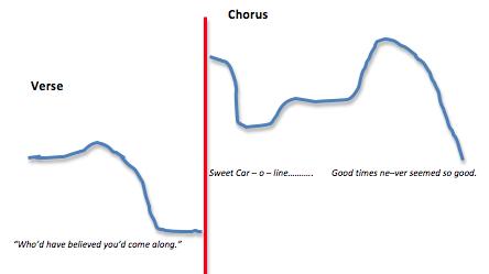 Sweet Caroline melodic range