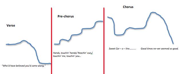 Sweet Caroline Pre-chorus melodic range